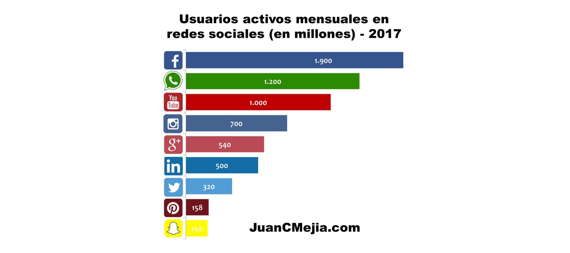 Usuarios por mes en redes 2017