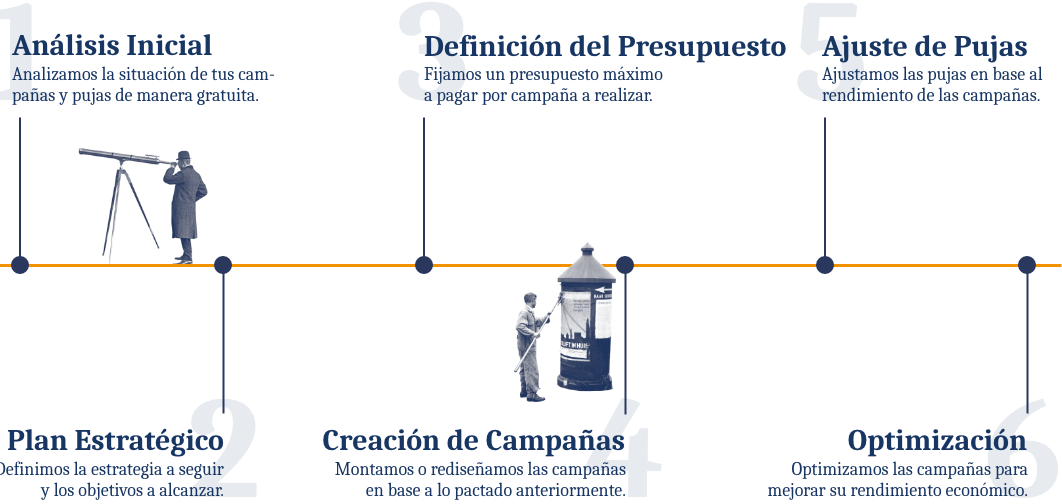 Infografía proceso del SEM