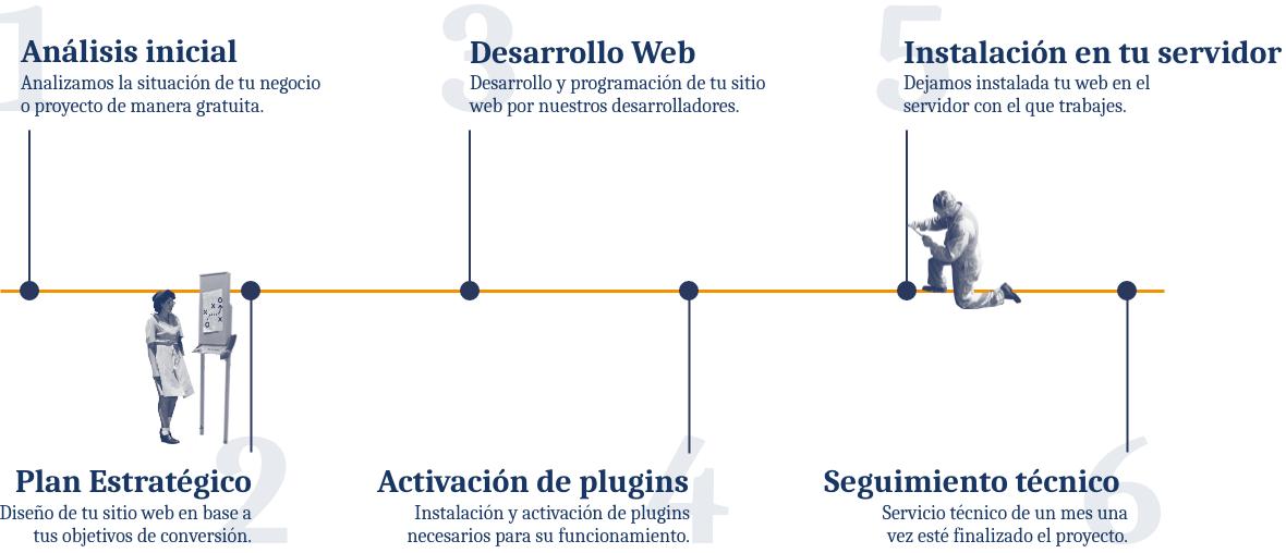 Infografía proceso de diseño web