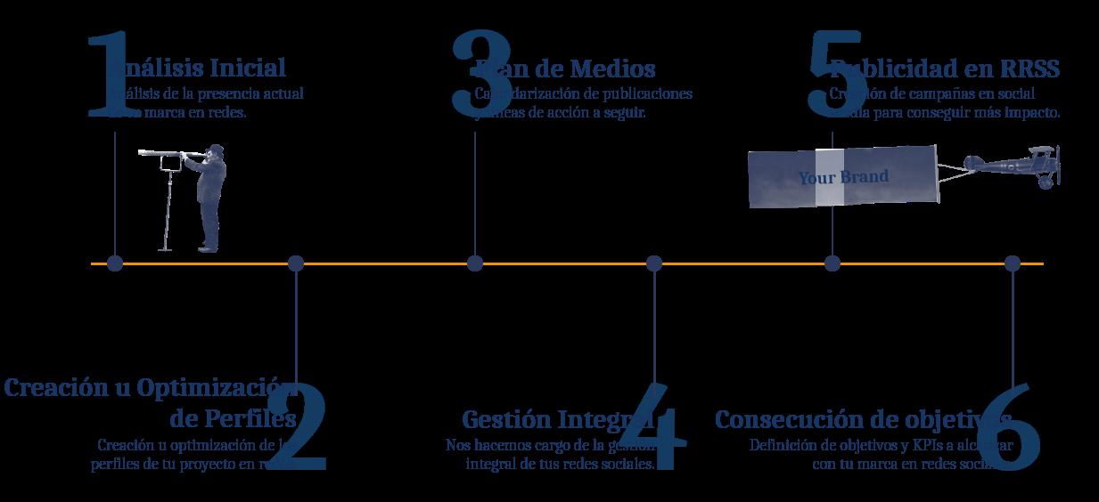 Infografía proceso del Social Media