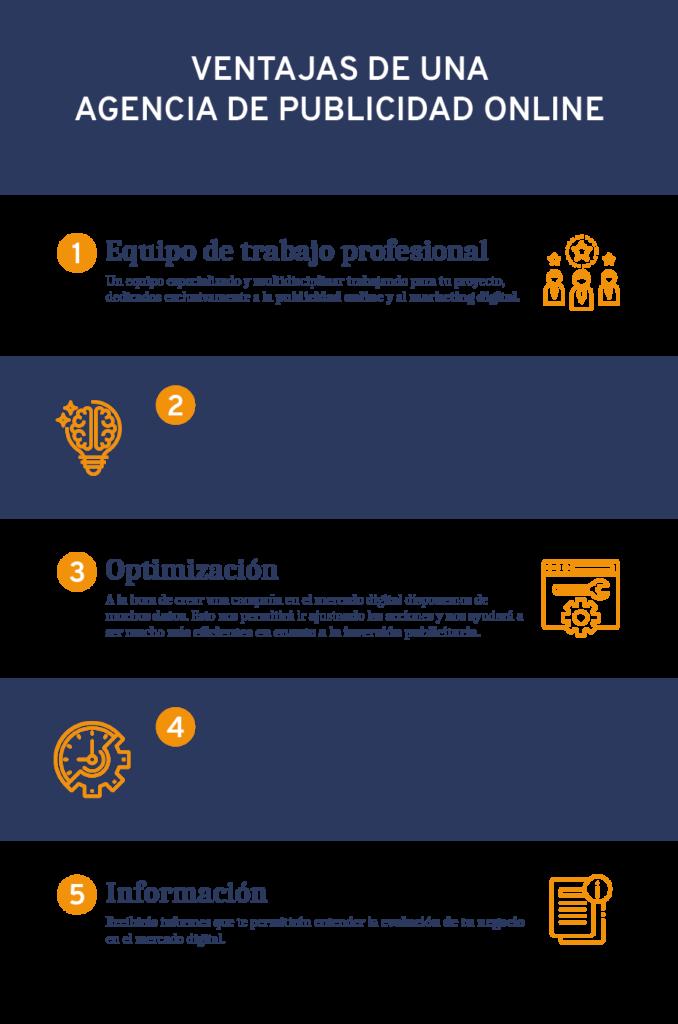 Infografía con las principales ventajas de contar con una agencia de publicidad online