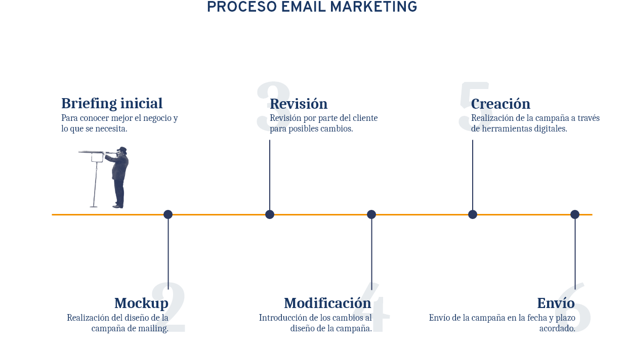 Infografía proceso del Email Marketing