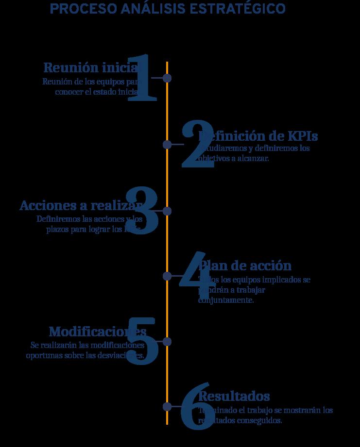 Infografía proceso del Análisis Estratégico