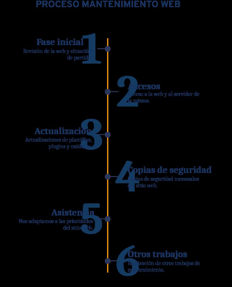 Infografía proceso del Mantenimiento Web