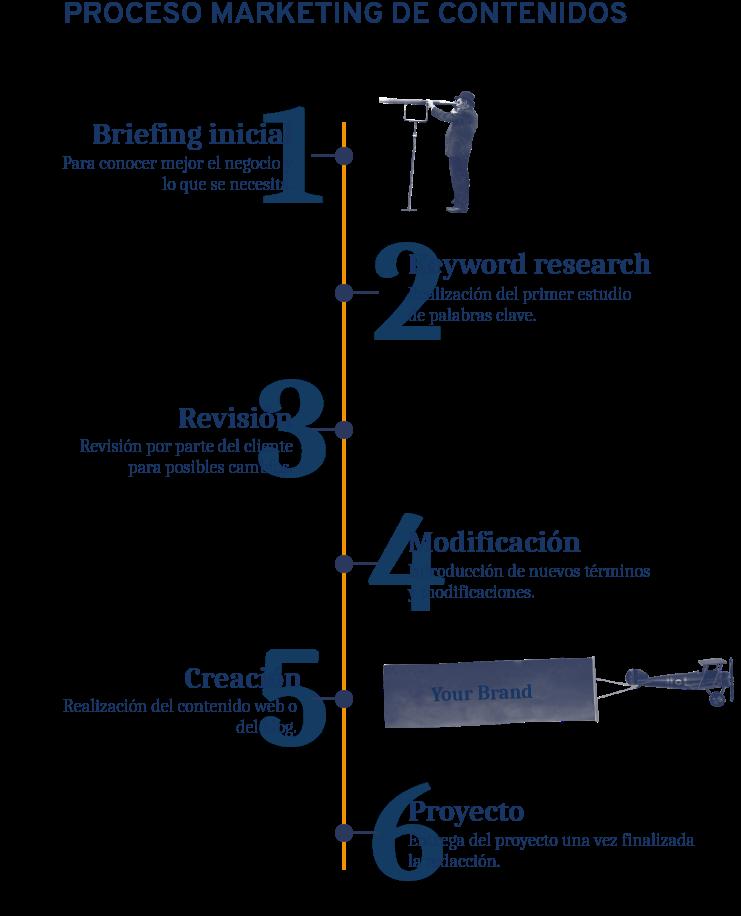 Infografía proceso del Marketing de contenidos
