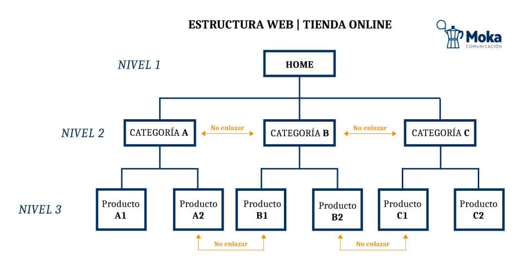 Estructura idónea de una estrategia de enlazado interno vertical.